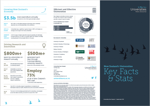 Key facts and stats page 1
